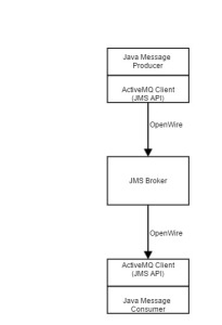 Figure5a: JMS Messaging Model with Java Producer and Consumer