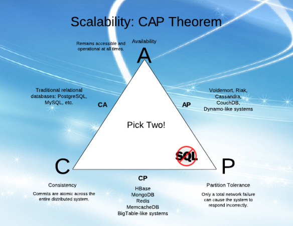 scalability-cap-theorem1.png